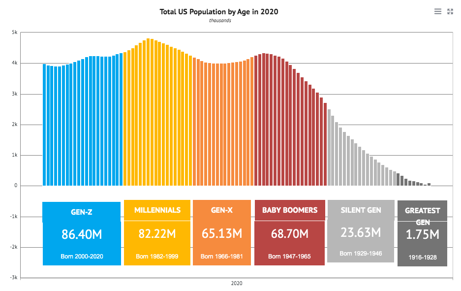 Graph of Total US Population by Age